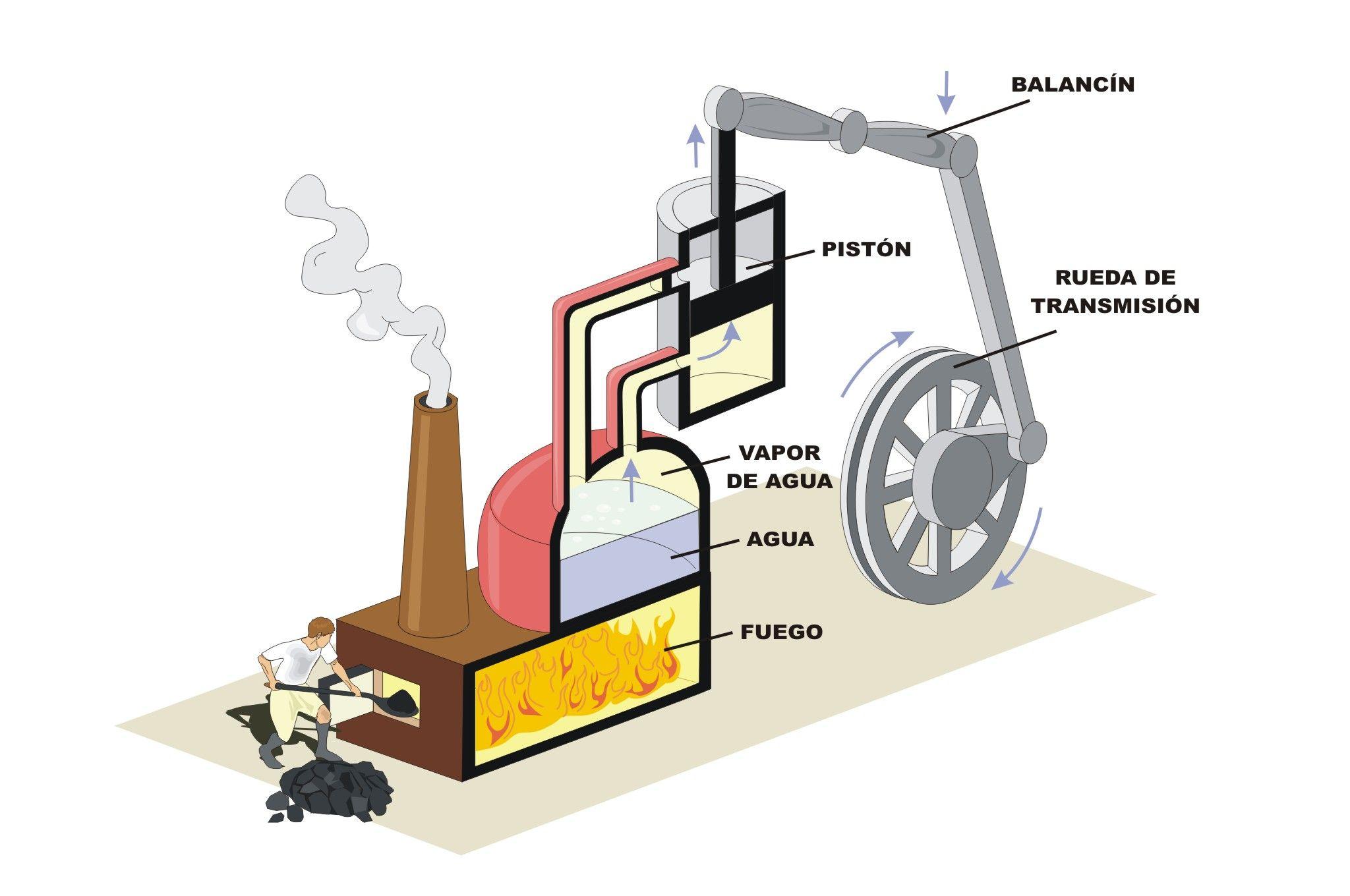 La Energia Y El Medio Ambiente Maquinas De Vapor Turbina De Vapor Vapor
