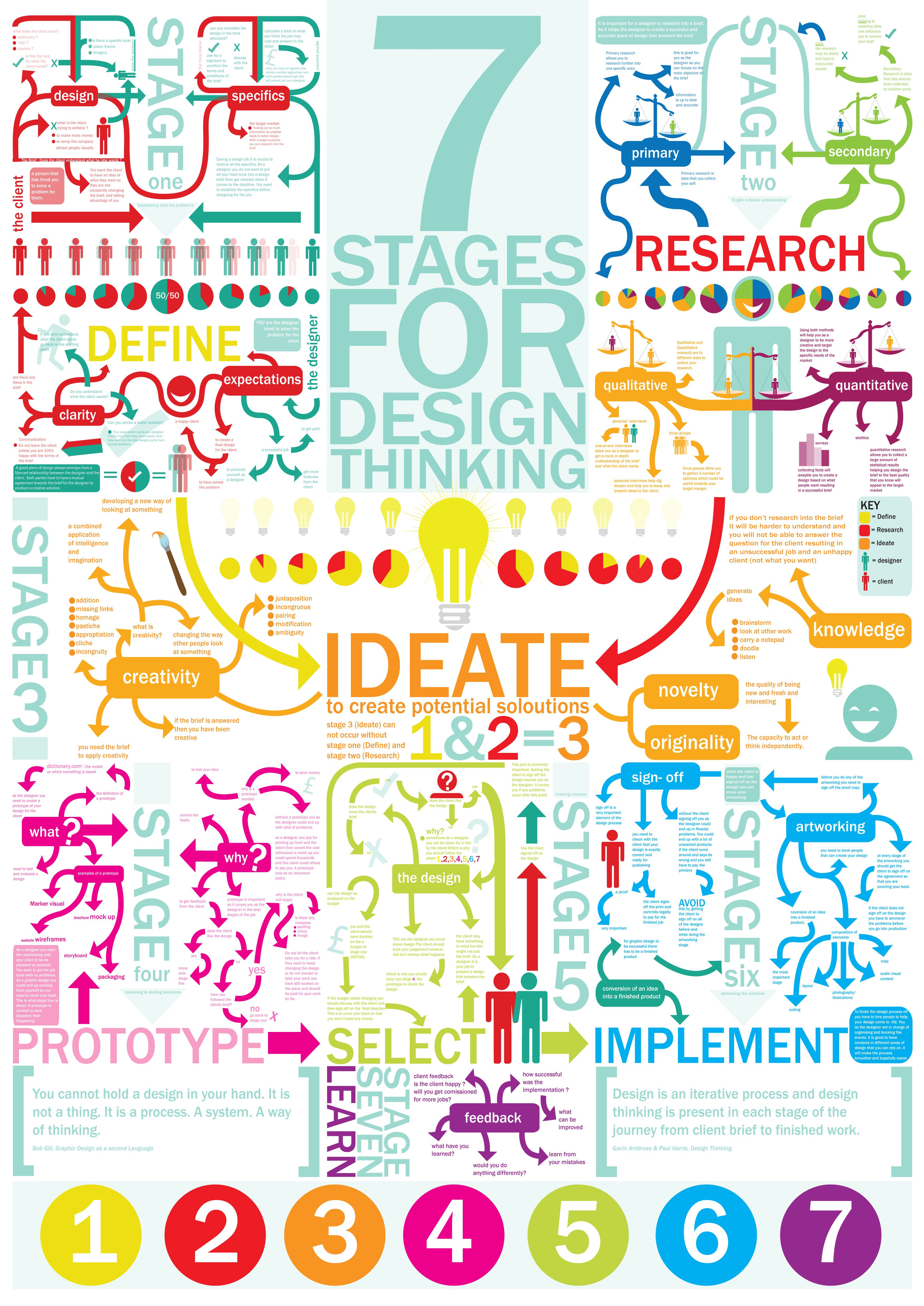 stages of design thinking define research ideate prototype select implement also for pinterest stage rh