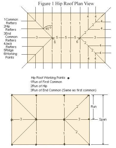 How to frame hip roofs house ideas pinterest for Hip roof design plans