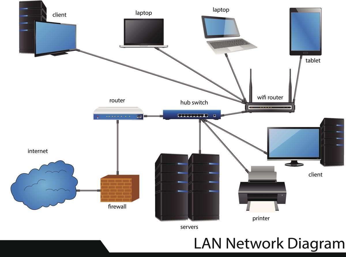 Computer Network Computer Network Networking Home Network