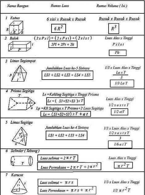 Rumus Matematika Kelas 7 Semester 2