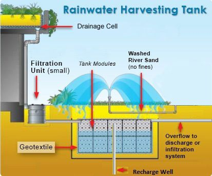 Under Ground Modular Rainwater Harvesting Tank