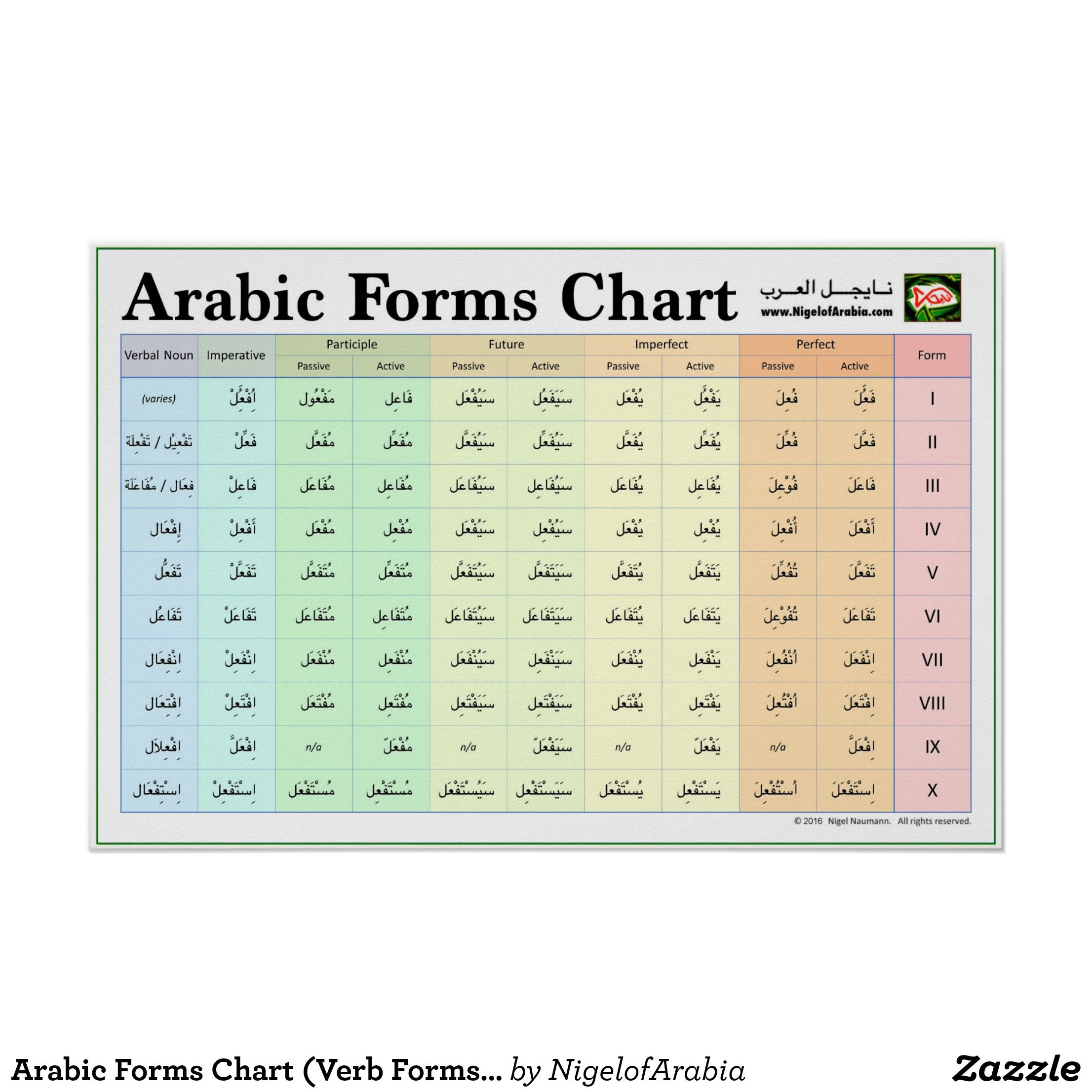 Arabic Forms Chart Verb Forms I X