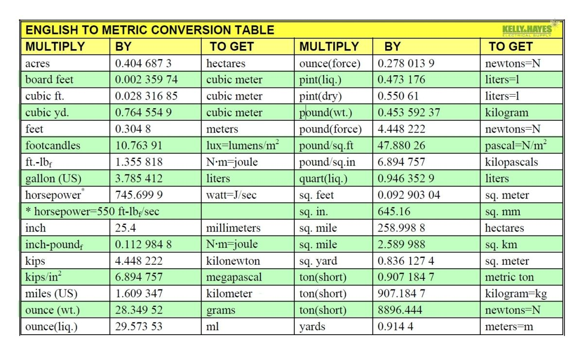 English To Metric Conversion Unit Conversion Chart Conversion