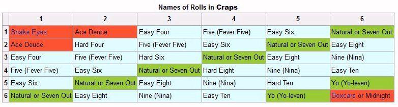 Craps rolls names custom poker cards australia