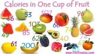 Calories In 1 Cup... www.Fit4Tropics.com