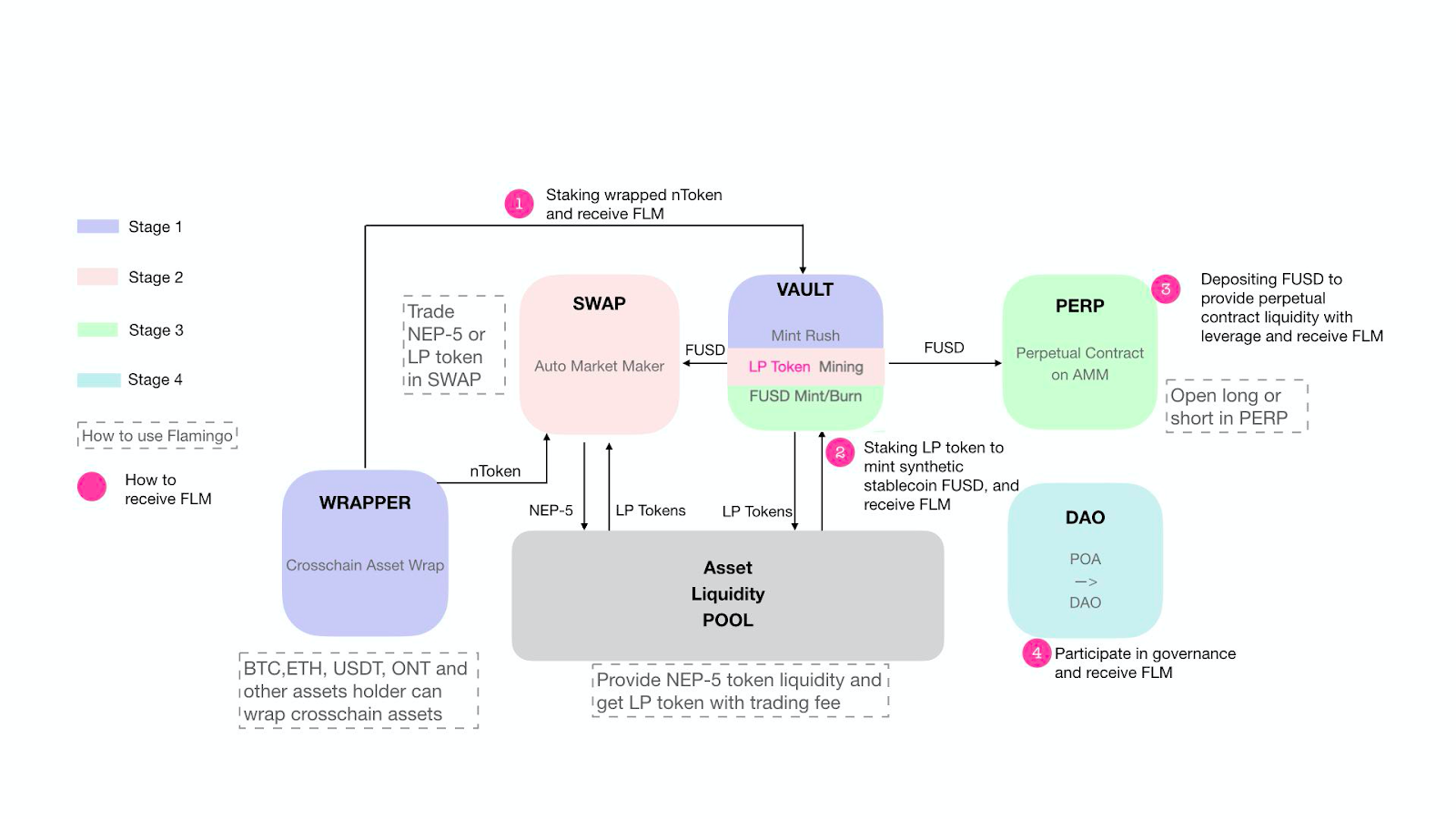 Project Spotlight Flamingo Finance Chinas Full Stack Defi Protocol In 2020 Project Spotlight Finance Full Stack