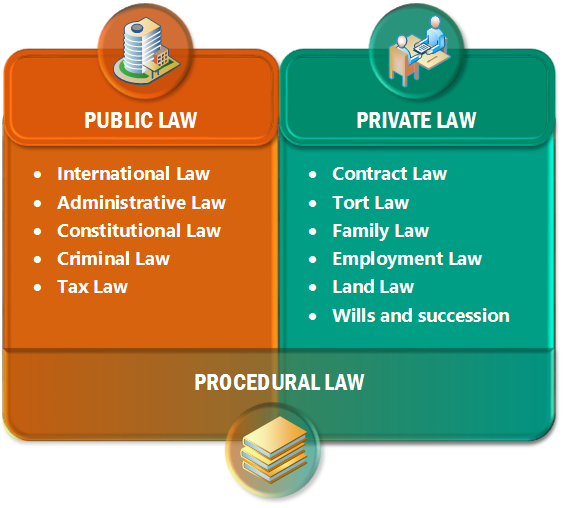 Private Law Public Law Criminal Law Civil Law International Relations 564 508 Transprent Png Free Download Text Line Employment Law Law Administrative Law