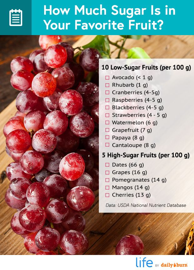 Can You Get Diabetes From Fruit Sugar Are You Eating Too Much Fruit Sugar Content In Fruit High Sugar Fruits Sugar Detox Recipes