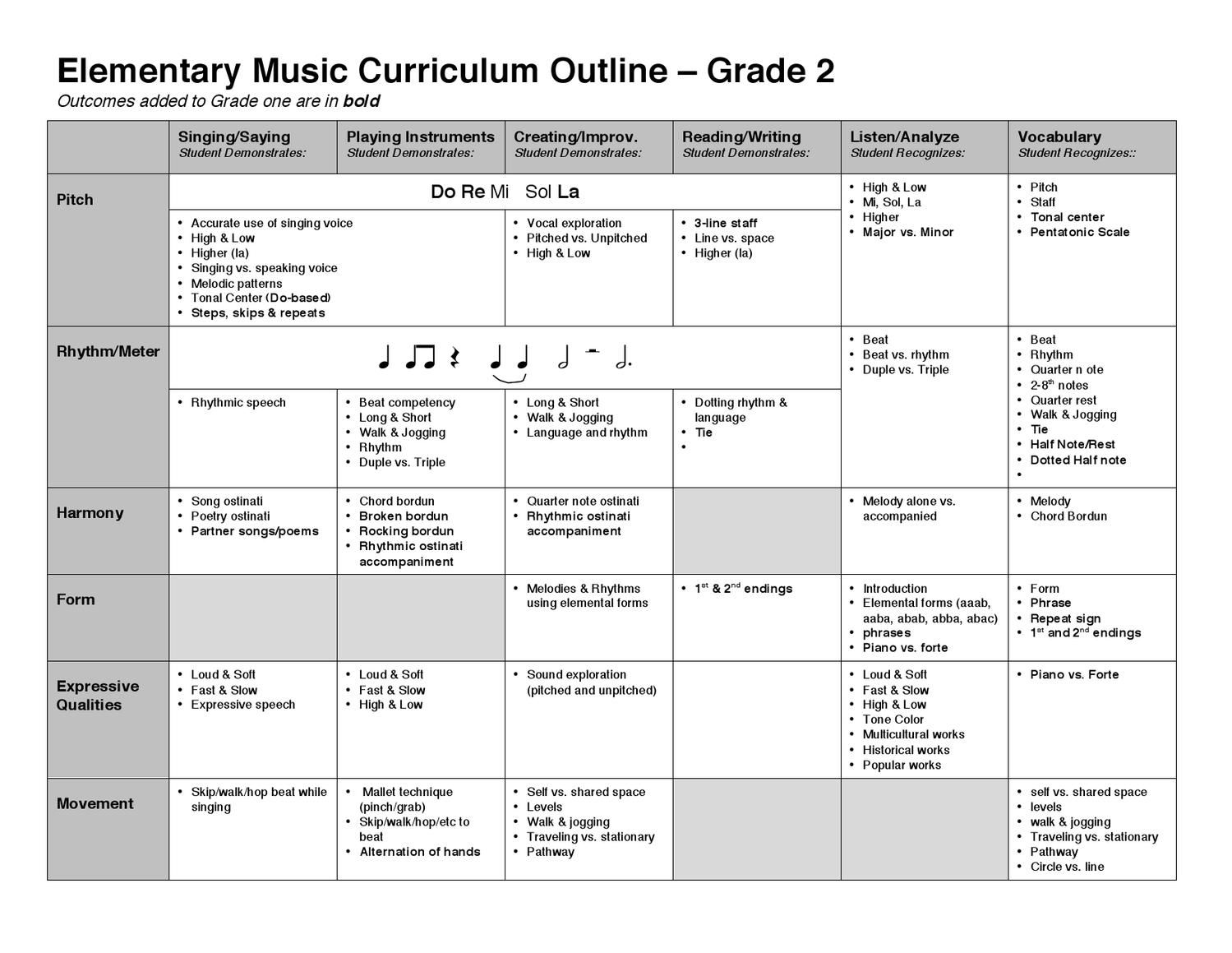 Grade 2 S&S Grid Music Teachers Rock Pinterest