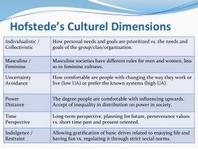 Hofstede Cultural Dimension U Dk Expat Intercultural Communication Difference Essay Personal Hook Encountering