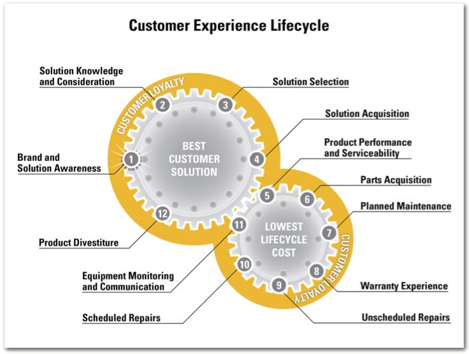 Caterpillar's CX Lifecycle | UX/CX // Customer Journeys | Pinterest ...