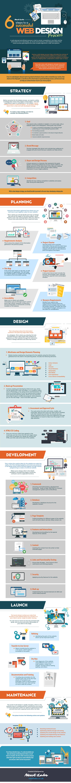 6 Steps To A Successful Web Design Process Infographic Web Design Company Web Design Services Web Development Design