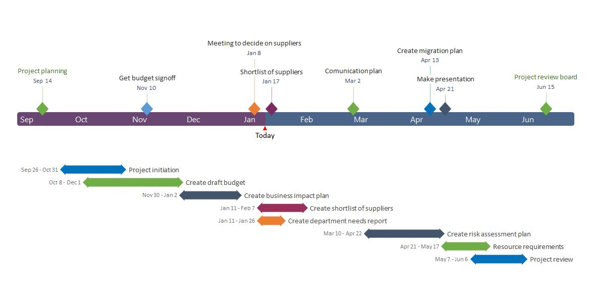 76 Cool Stock Of Project Management Timeline Project Management Timeline Design Timeline Project