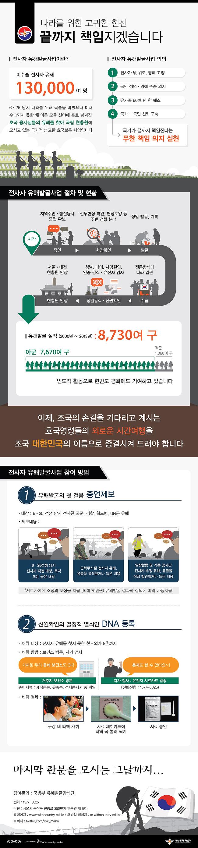 [Infographics_ One Page] 국방부 유해발굴감식단 '유해발굴 사업' 인포그래픽