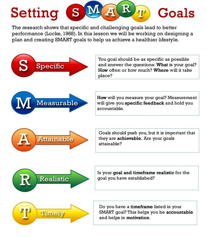 Smart Goals...did these all the time in Rochester!!! | Homeschool ...