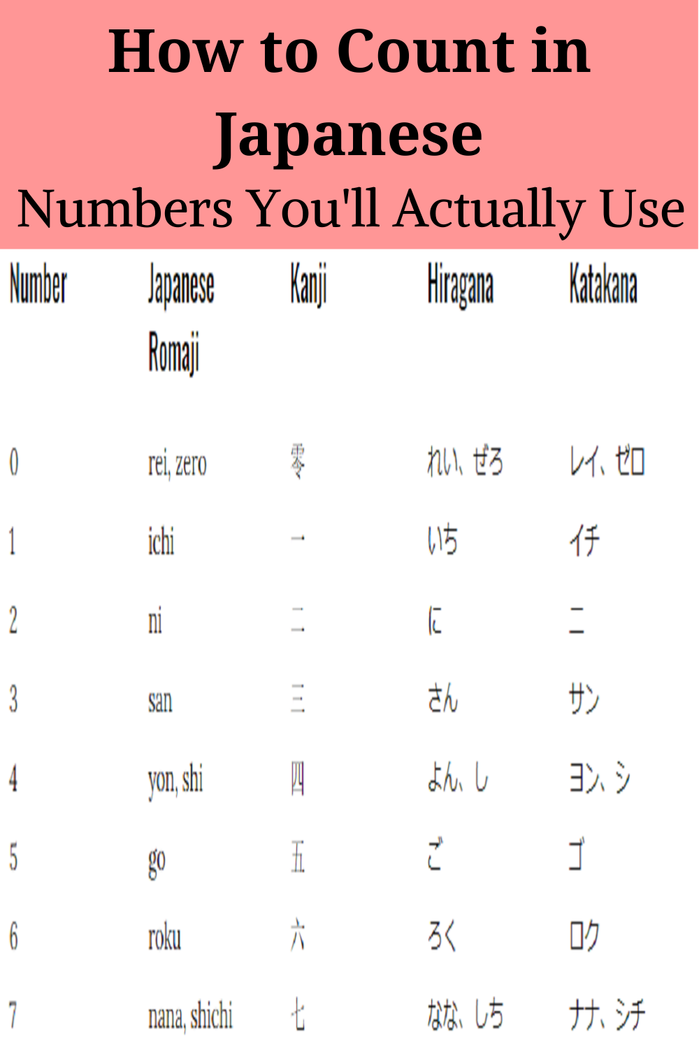 Counting In Japanese For Beginners Learn Japanese Japanese Teaching