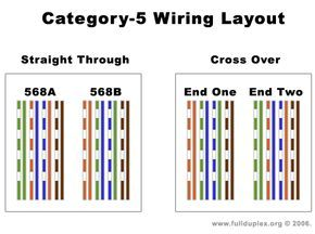 Cat 5e Cable Diagram Bing Images With Images Diagram