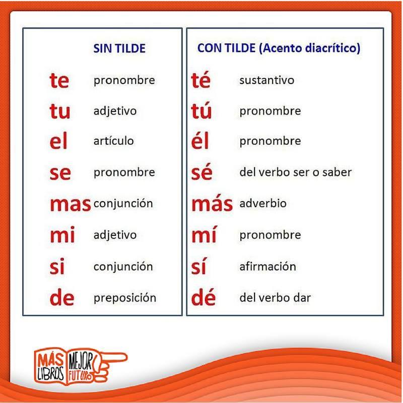 f13b8b9cf6bfb Tag  Significado De Como Sin Acento