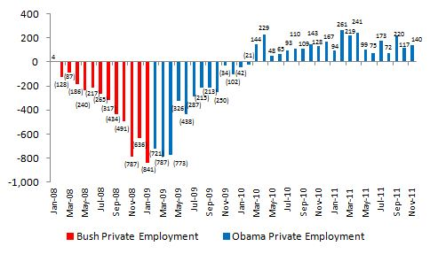 Jobs - Obama 2012!