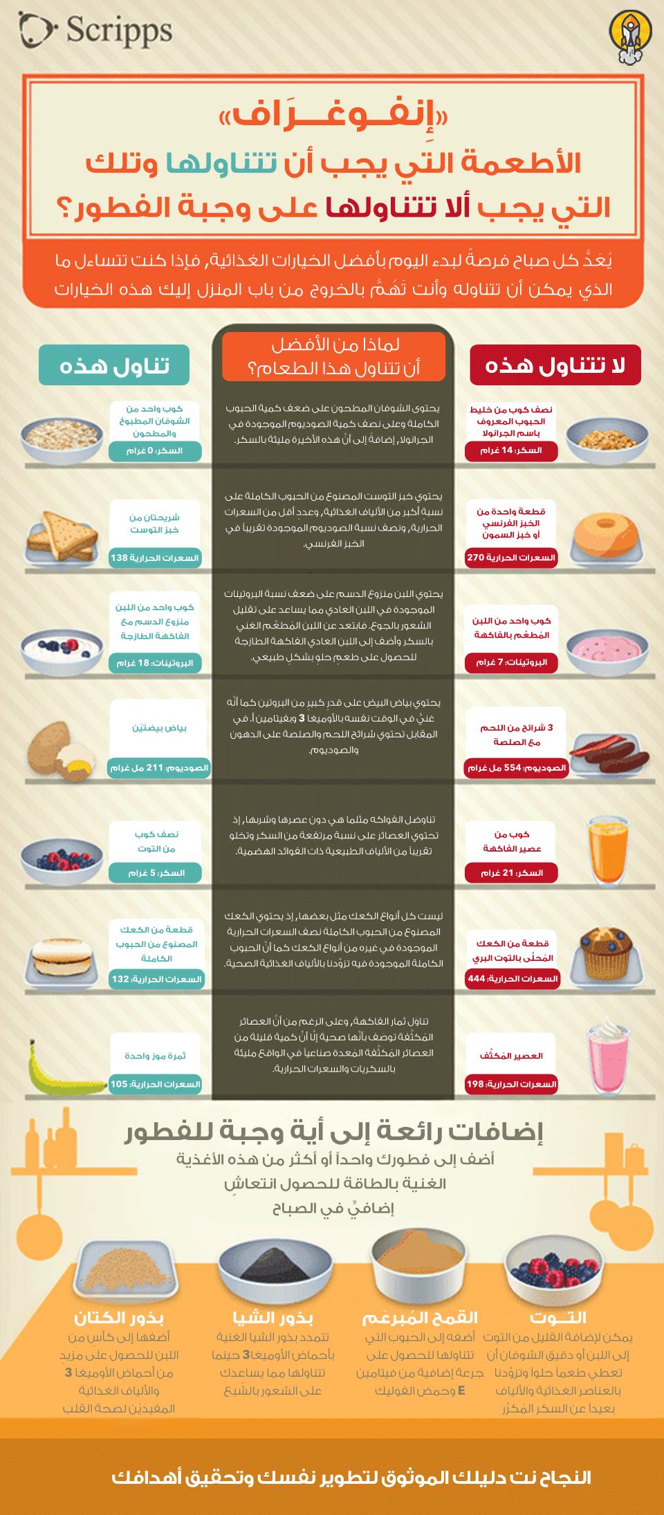 انفوغرافيك أطعمة عليك تناولها عدم تناولها على الفطور Nutrition Health Healthy Lifestyle