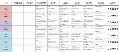 Week 1 Meal Plan Fast Metabolism Diet Fast Metabolism Diet Recipes Fast Metabolism