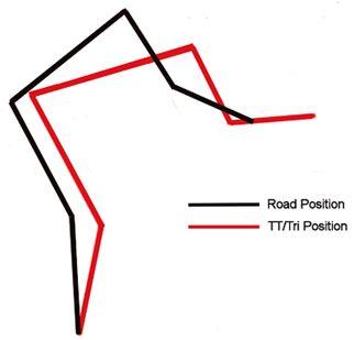 Triathlon Bike Position Triathlon Bike Triathlon Positivity