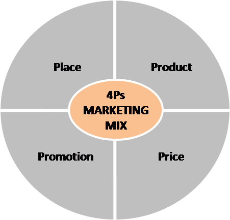 Understanding The Marketing Mix Concept 4ps Marketing Mix What Is Marketing P S Of Marketing