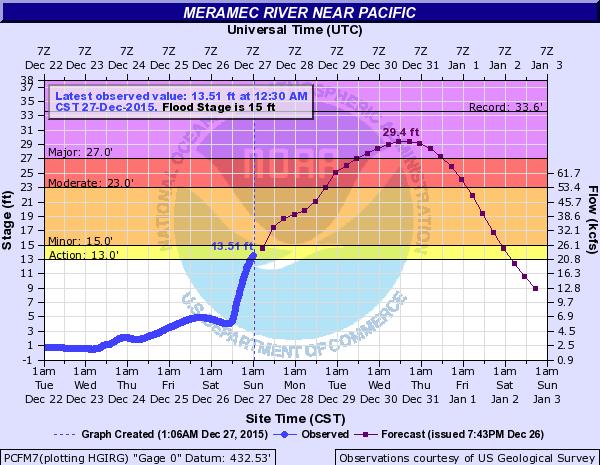 Meramec River near Pacific National weather service