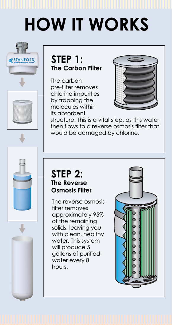 Stanford Water System Clean And Healthy Water Made Easy Reverse Osmosis Water Filter Osmosis Water Filter Reverse Osmosis Water