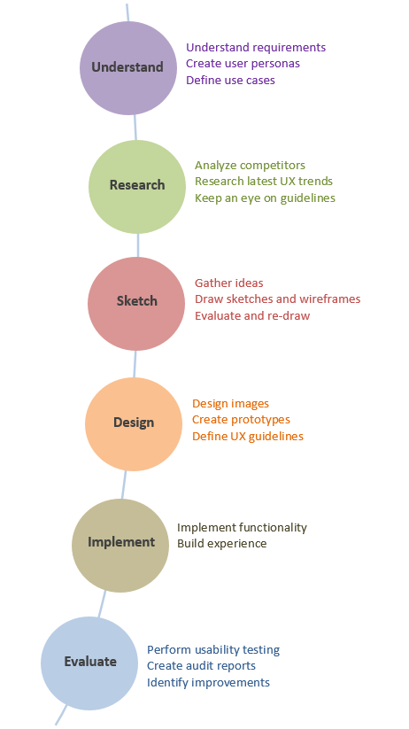 User Experience Design Process - UX Planet #userexperience