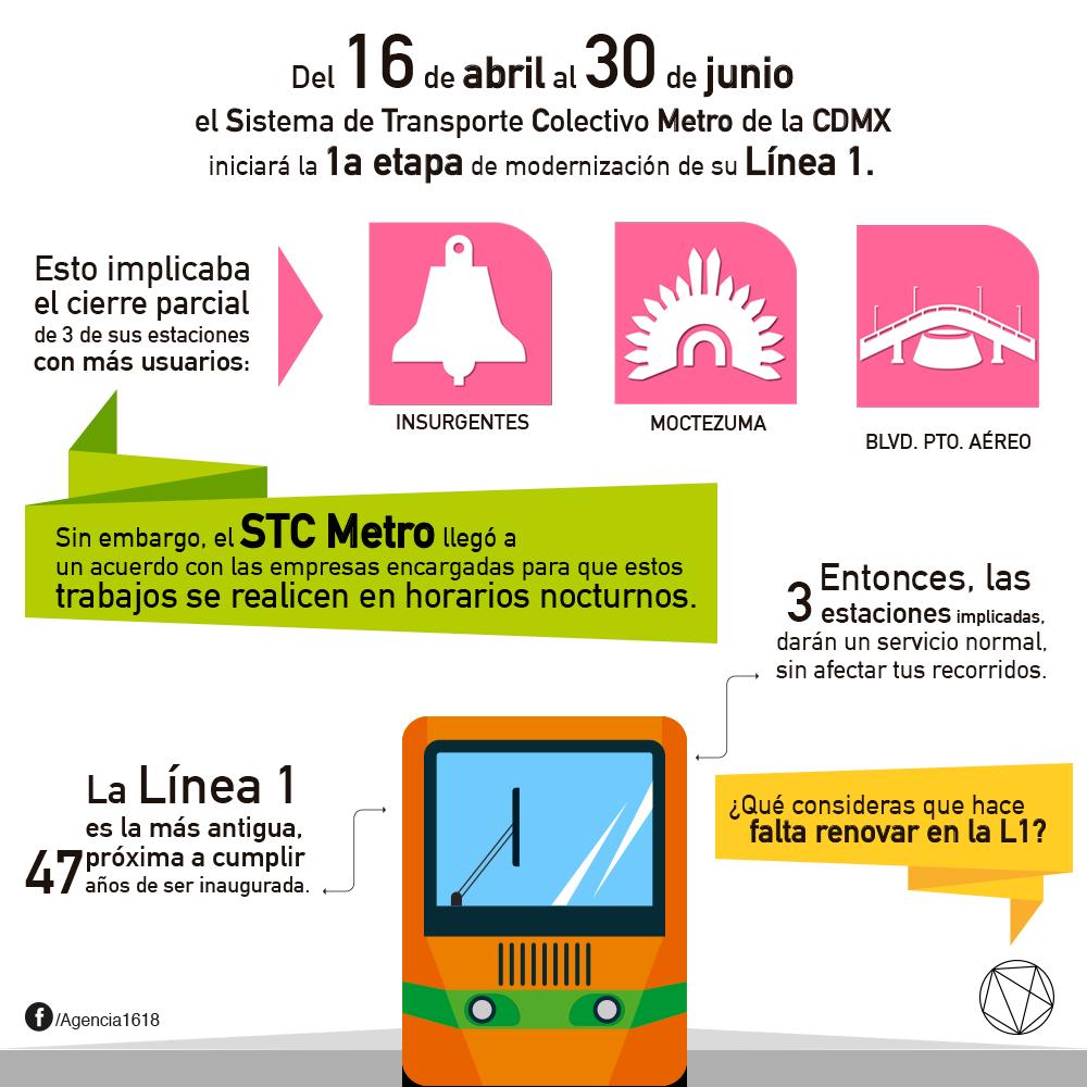Mañana comienzan las remodelaciones de la L1 del MetroCDMX. ¿Podrás usar el #metro de manera normal? Entérate: