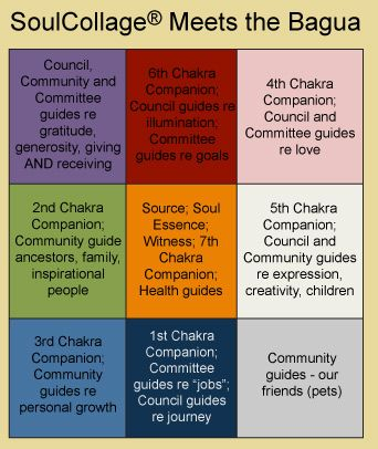 Collage Feng Shui Concepts Finally Now Know Which Chakras Go With Which Baguas Soul Collage Collage Pinterest Finally Now Know Which Chakras Go With Which Baguas Feng Shui