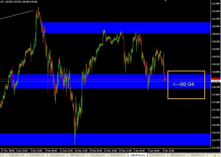 Price Level Alert Line Break Alert Metatrader 4 Forex Indicator