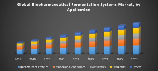 Global Biopharmaceutical Fermentation Systems Market Industry Analysis And Forecast 2019 2026 By Product Application End User And Region Deep Learning Marketing Ceramic Fiber