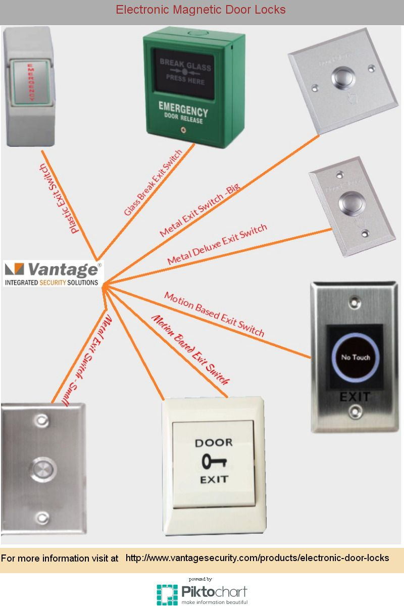 Electronic Magnetic Door Locks Piktochart Infographic Editor New Release