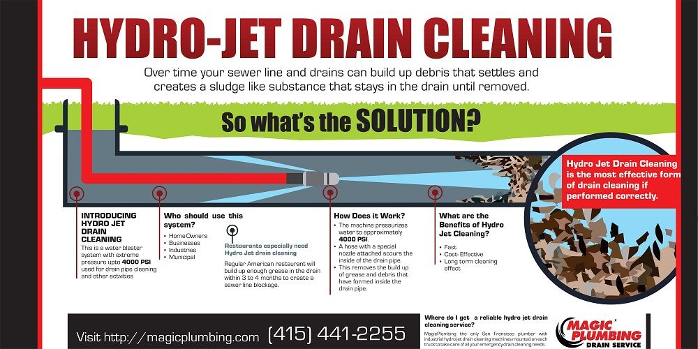 Hydro Jet Drain Cleaning Is The Most Effective Way Of Drain Cleaning If Performed Correctly Visit Http Magicplu Drain Cleaner Sewer Repair Sewer Line Repair