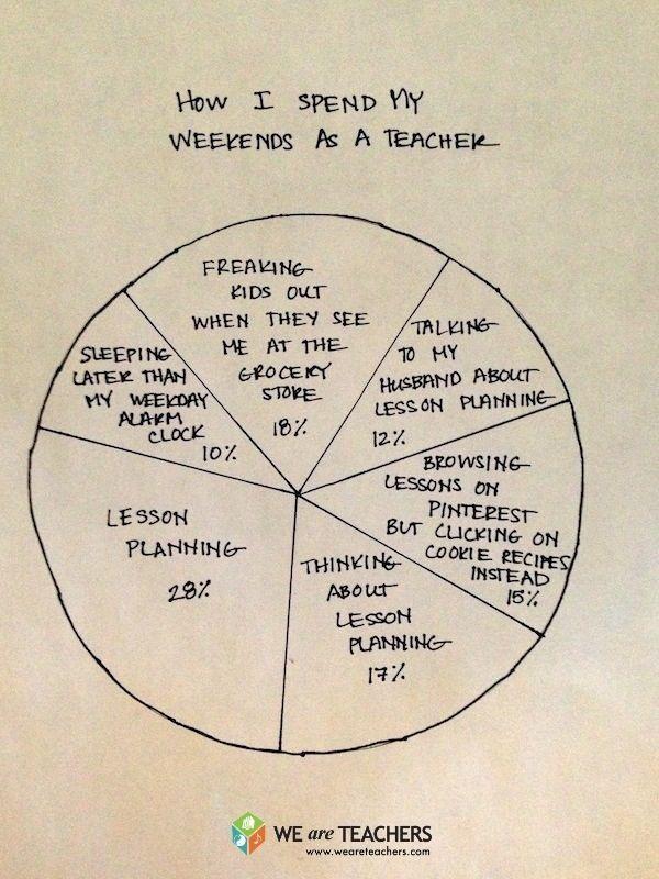 Lesson Plan Pie Chart Miss Mary Beth The Teacher Pinterest Pie