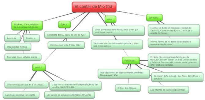 Poema De Mio Cid Lyl Materiales De Apoyo Clases De Lengua Castellana Y Literatura Literature Spanish Map