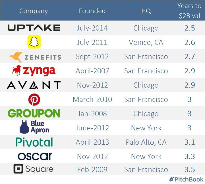 Fastest Us Startups To Reach A Double Unicorn  Billion