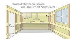 Die Höhe Von Steckdosen Und Schaltern Bei Der Elektroinstallation