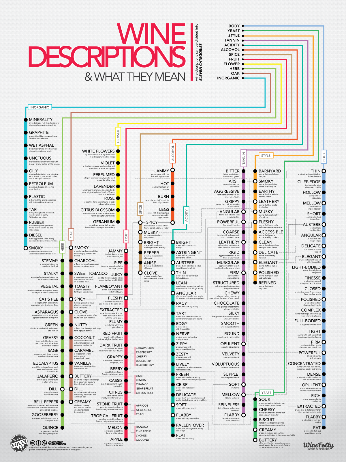 Wine descriptions chart infographic liquorlist the marketplace for adults with taste liquorlistcom also subway style education rh pinterest