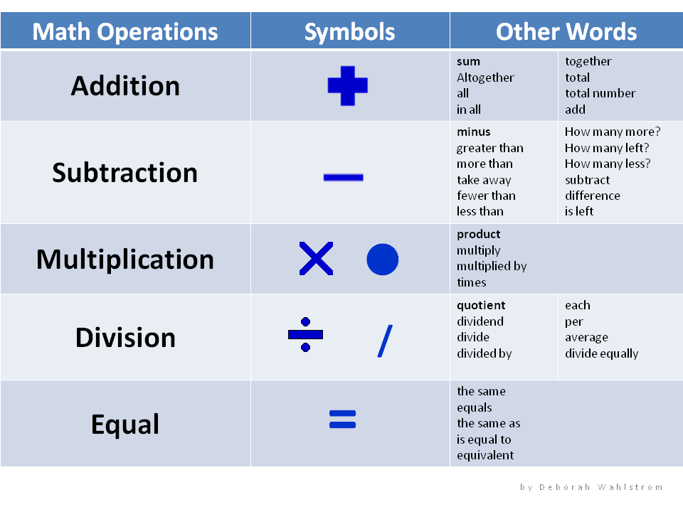 Math Operations Chart | Words, Large and Language