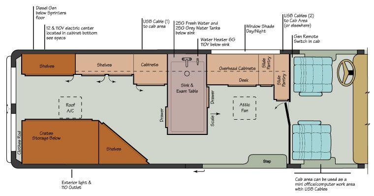 Mobile vet clinic design | Vet Clinic Design | Vet clinics, Mobile