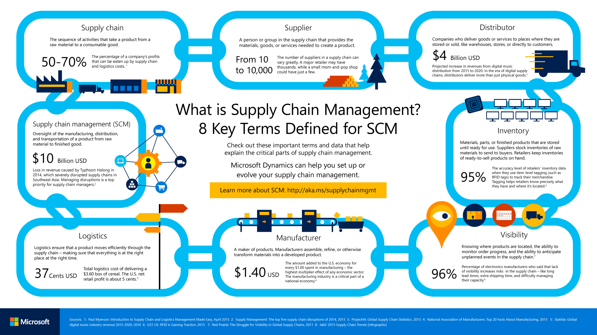 drAFvv1.png (1920×1080) Management infographic, Supply