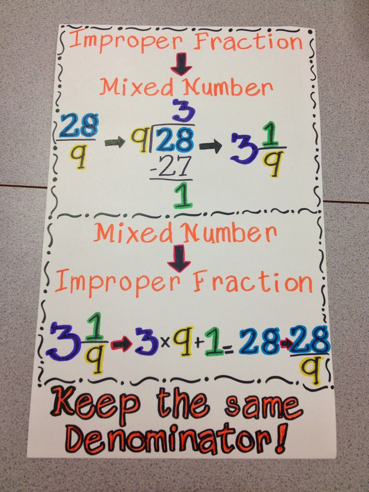 Great anchor charts on fractions here! | Classroom