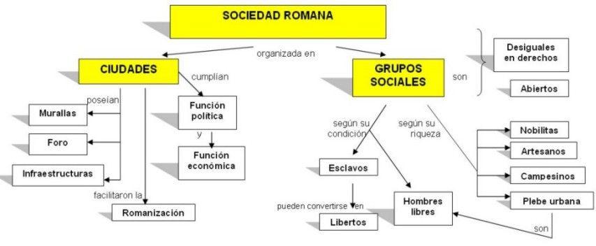 Sociedad Romana Ciencias Sociales Romanos Derecho Romano