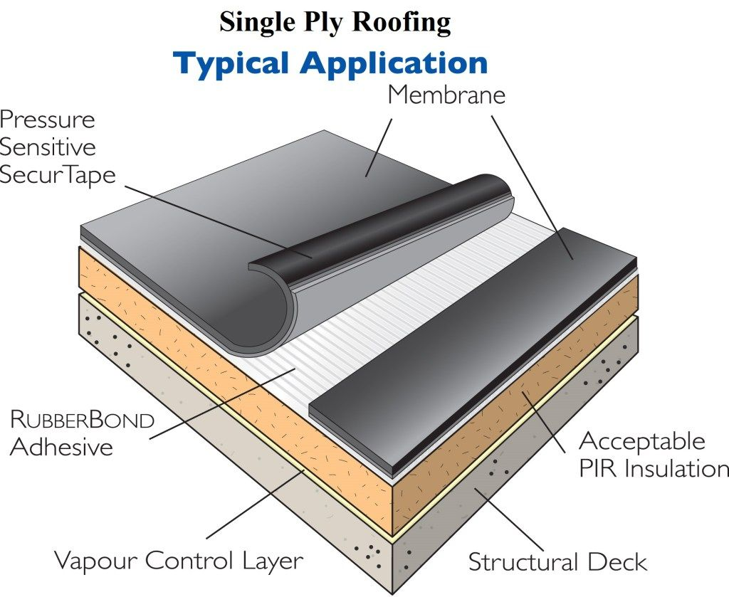 Single Ply Roofing What Architects Should Ask Before They Specify Many Of The Modern Single Ply Roofing Single Ply Roofing Roofing Systems Flat Roof Systems