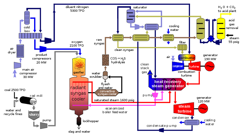 Renwable energy and low carbon technology with power grid background renwable energy and low carbon technology with power grid background block diagram of igcc power ccuart Choice Image