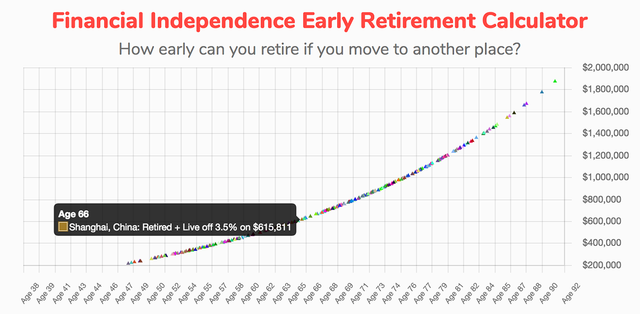 The Financial Independence Calculator By Nomad List Lets You Calculate When You Can Retire If You Move To Another Financial Independence Cost Of Living Bangui